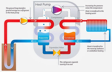 Geothermal Ground Source Heating